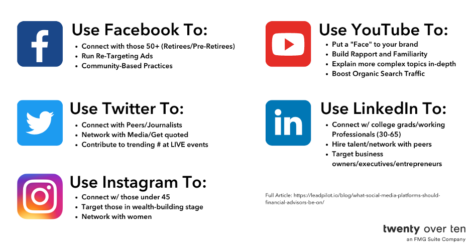 Which platforms drive leads?