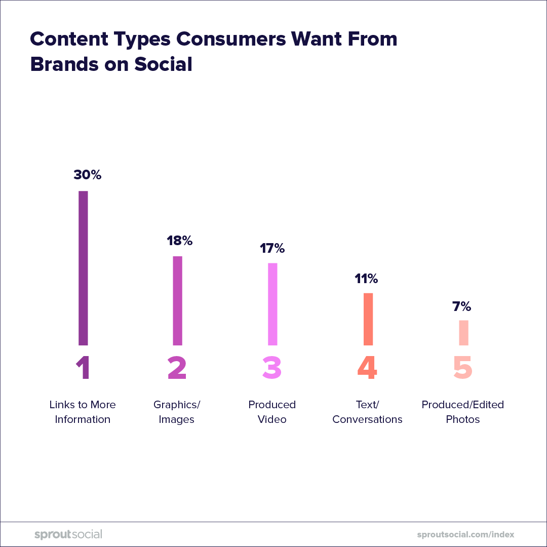 content types consumers want from brands on social, sprout social
