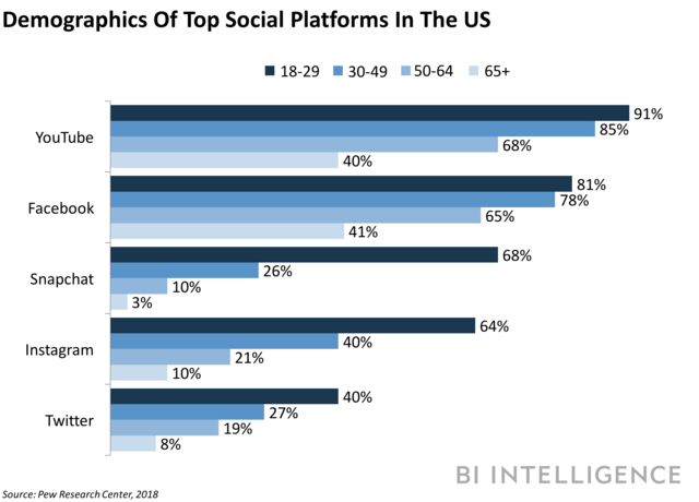 demographics of top social platforms in the US