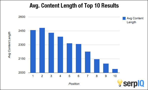 Content Length for Financial Advisors SEO