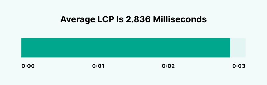Backlinko LCP