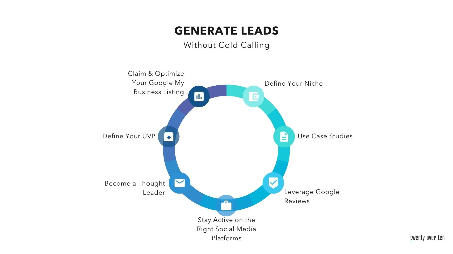 Pie Chart for lead generation