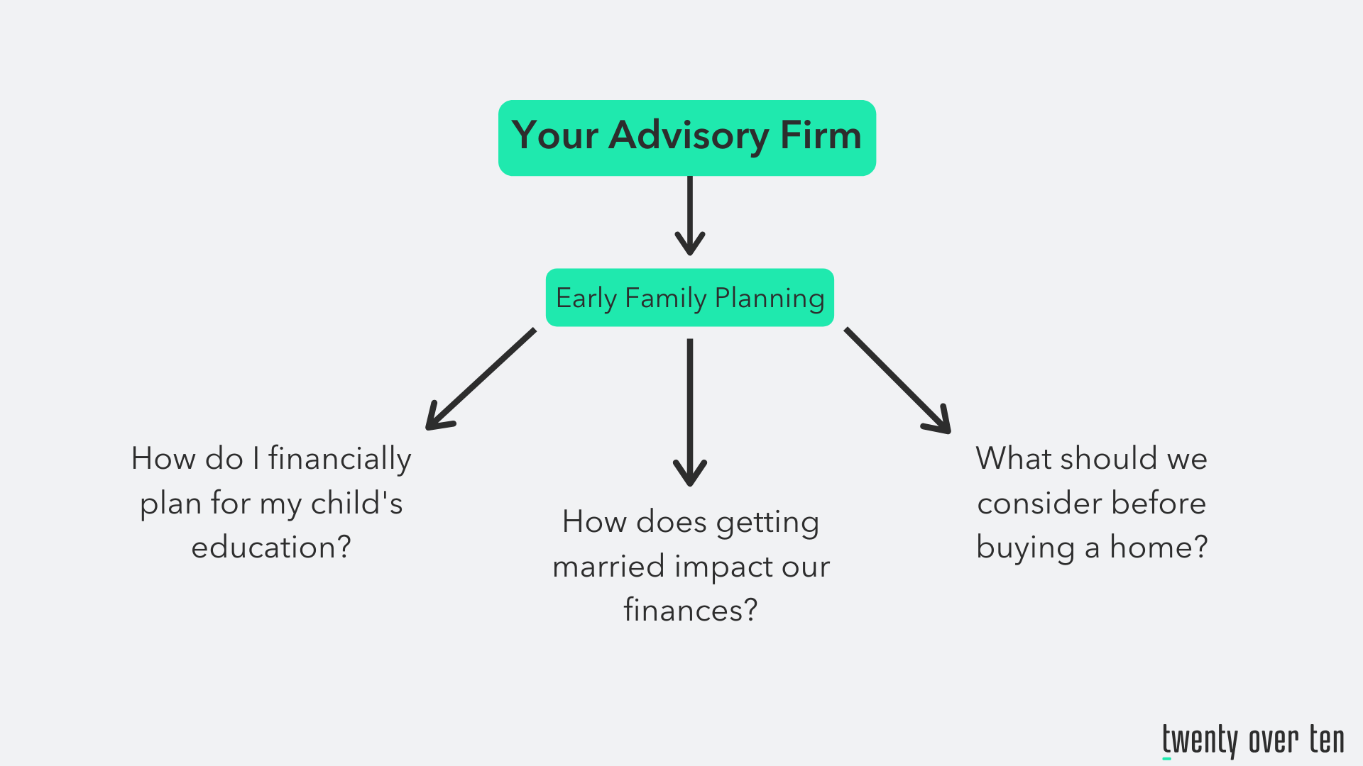 Financial advisory firm video content ideas concept map