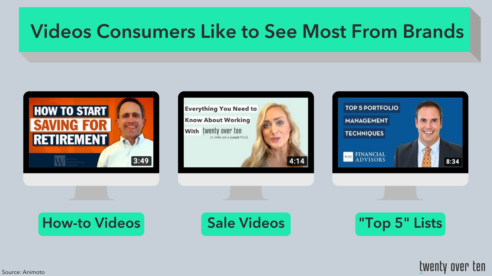 Videos consumers ike to see most from brands financial advisors