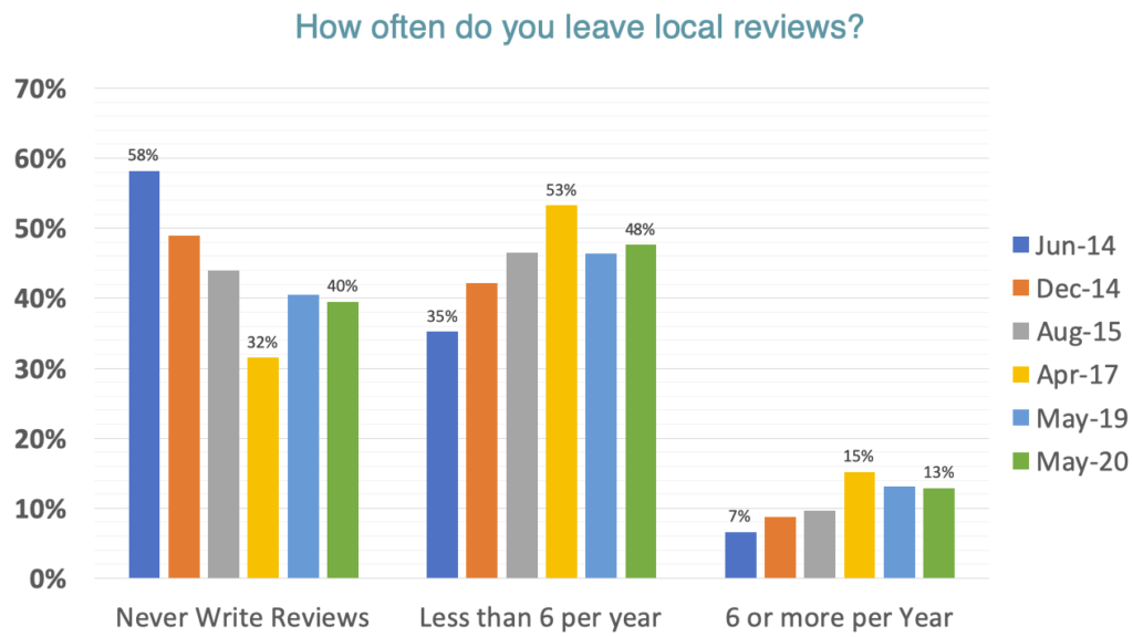 GatherUp Data on Reviews