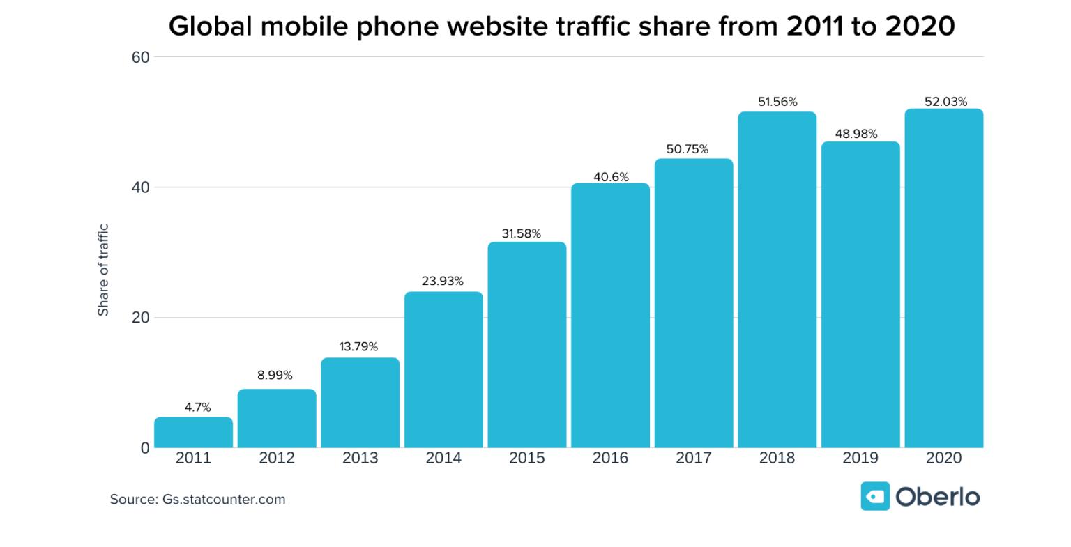 Mobile-Phone Usage