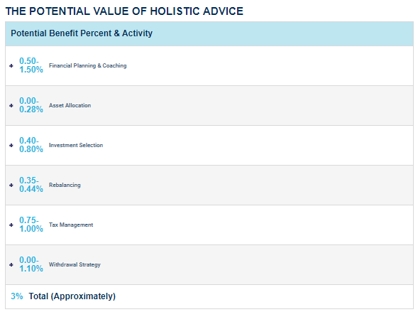 Lakeshore Capital Group Value of Advice