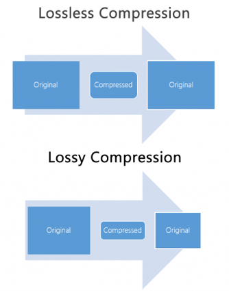 lossless vs lossy compression, everything you need to know about file formats