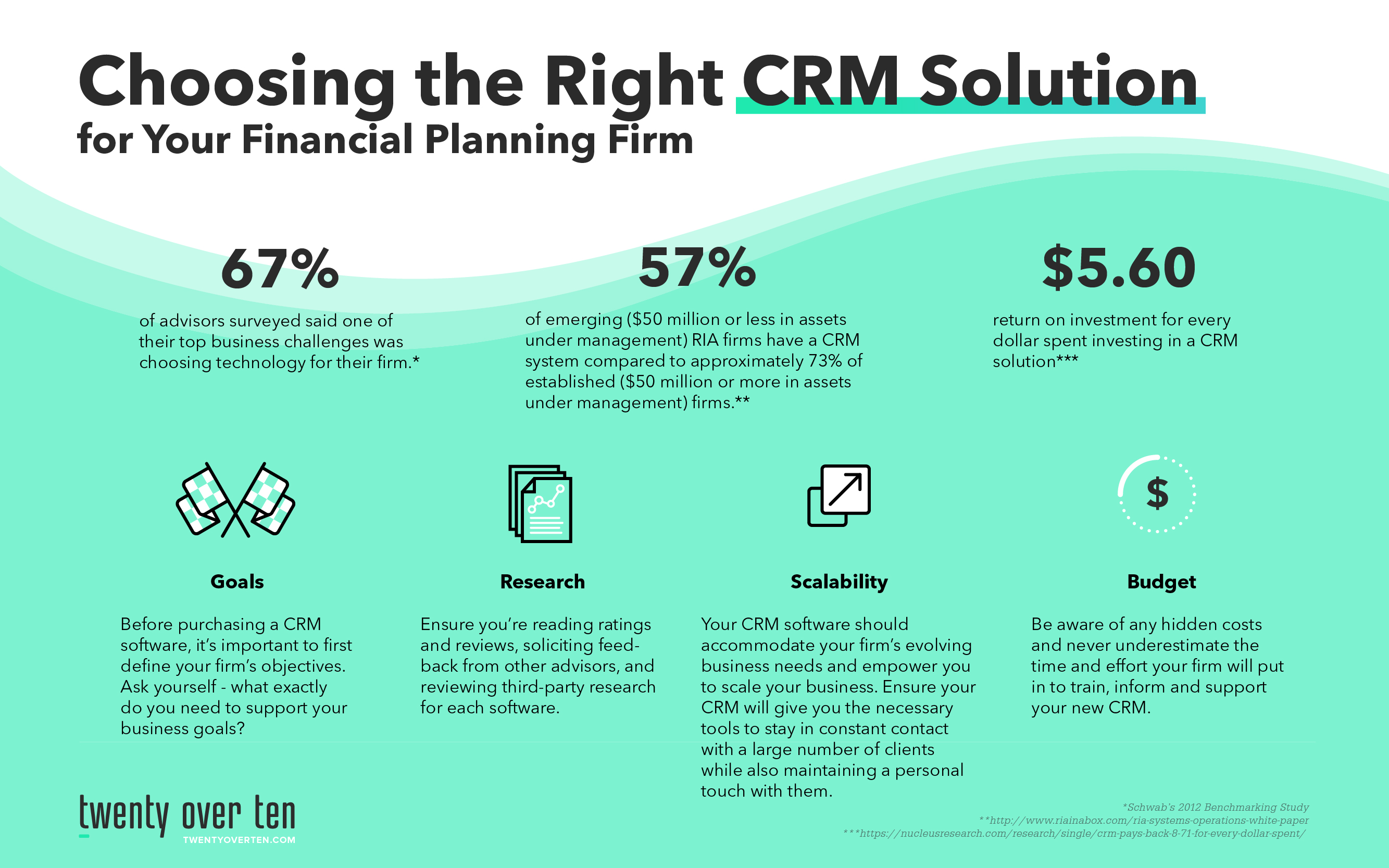 choosing the right crm solution infographic