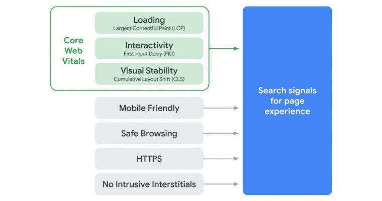 Overall Core Web Vitals