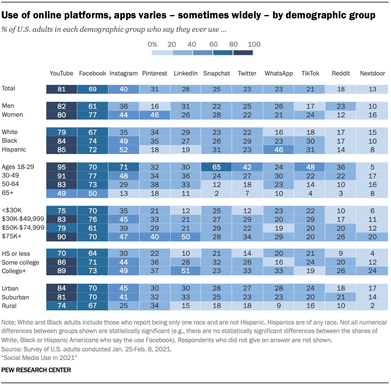 Demographics-social media use