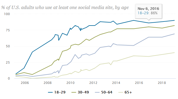 Pew Research Social Media and Age