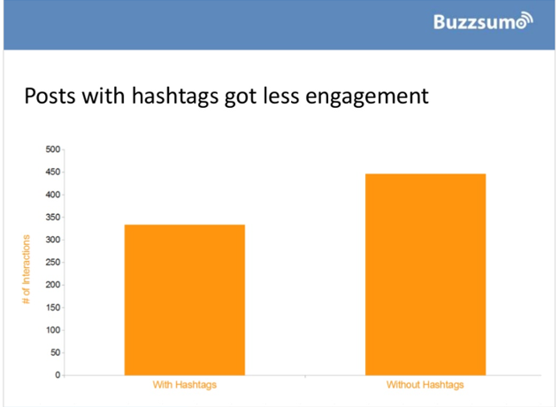 posts with hashtags on facebook have less engagement