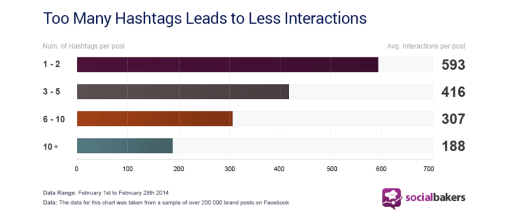 only use 1-2 hashtags per post on Facebook