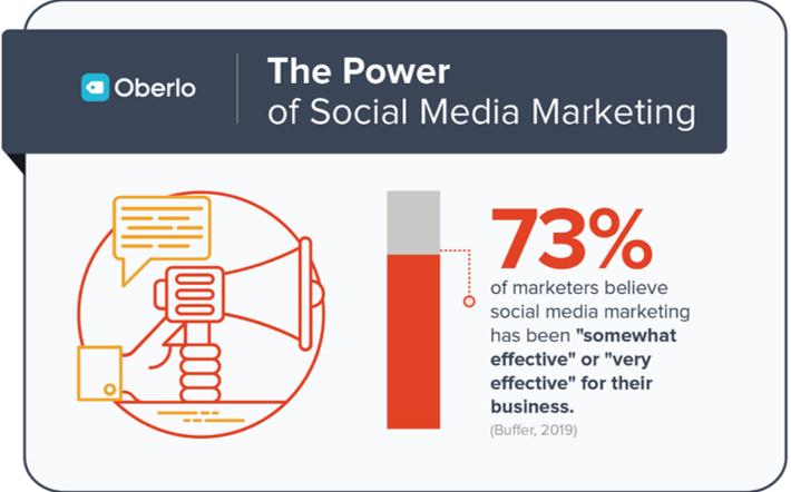 social media is effective