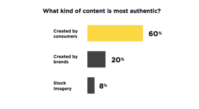 what kind of content is most authentic? content created by consumers