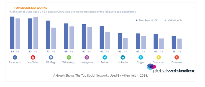 top social networks used by millennials