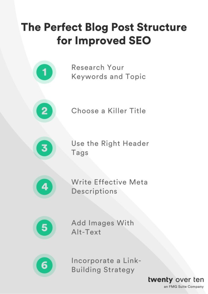 blog post structure checklist to improve SEO