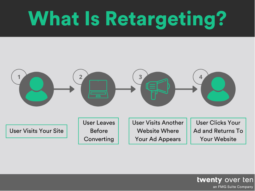 a chart describing what retargeting is