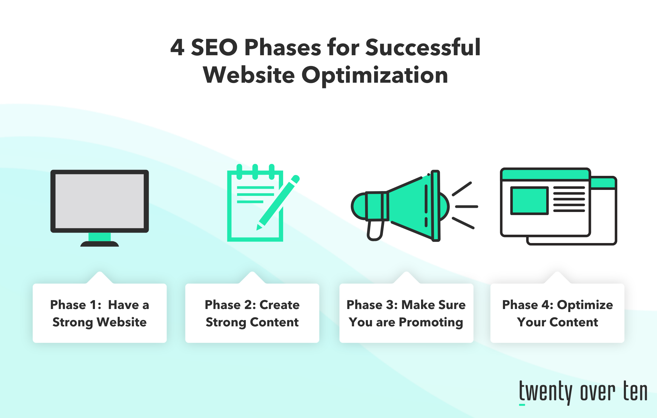 4 SEO phases