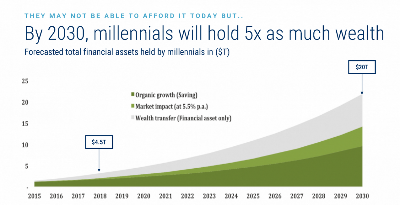 forecasted total financial assets held by millennials by 2030