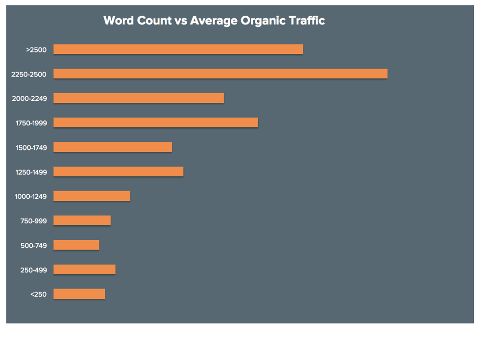 Word count versus organic traffic