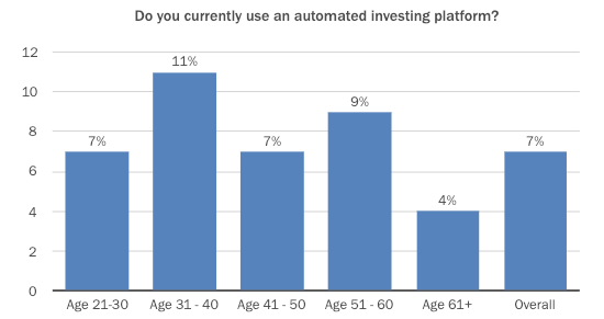 investopedia survey, use of automated investment platforms