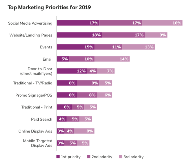 Top Marketing Priorities Graph