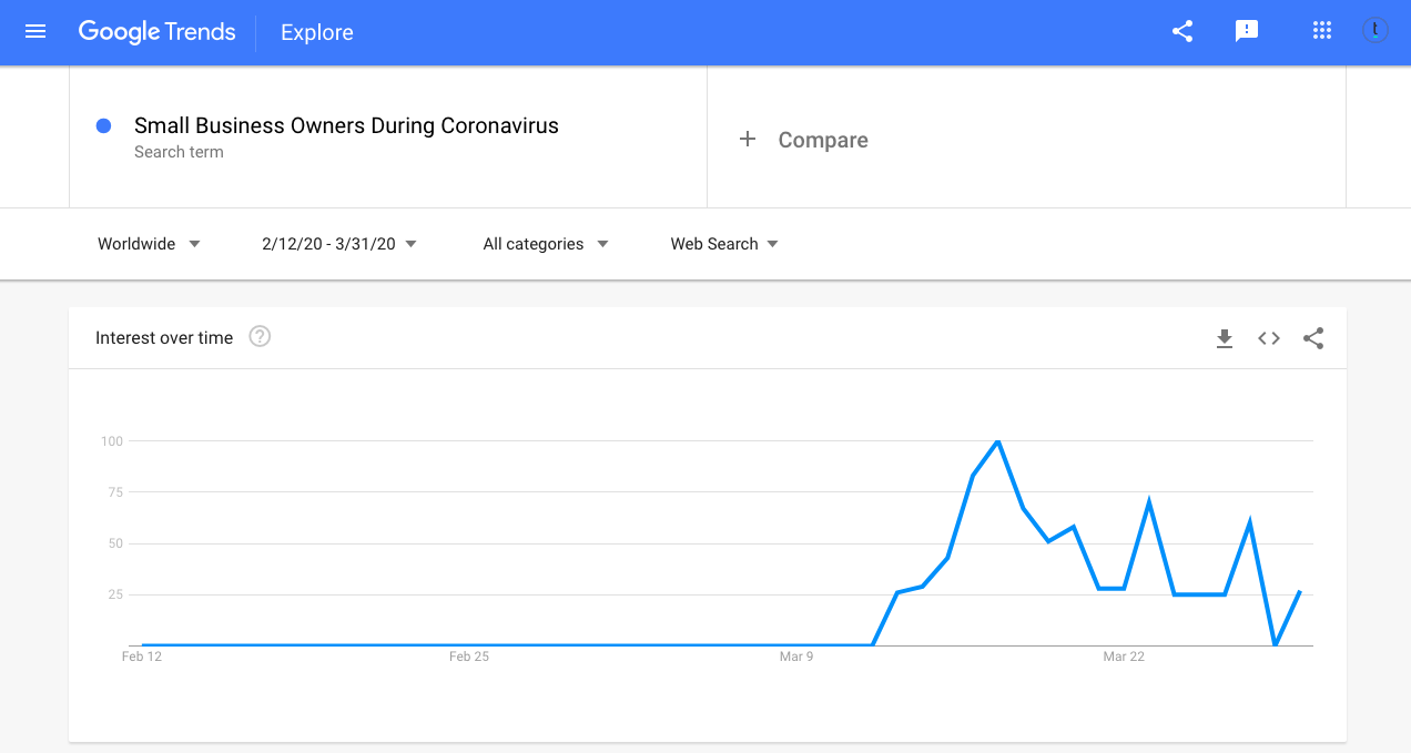 Small Business Owners Google Trends