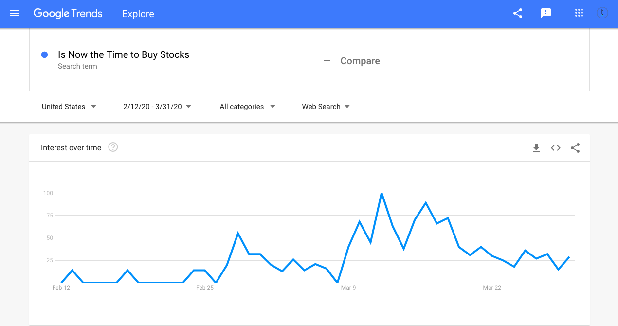 Google Trends buying stocks