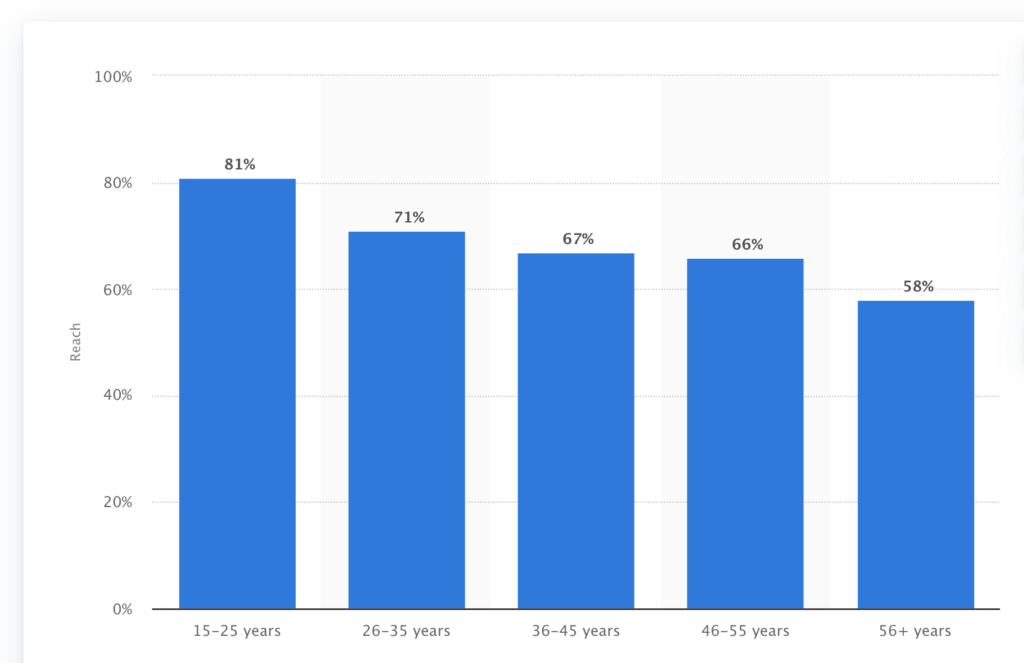 Percentage of US internet users who watch Youtube, by age group