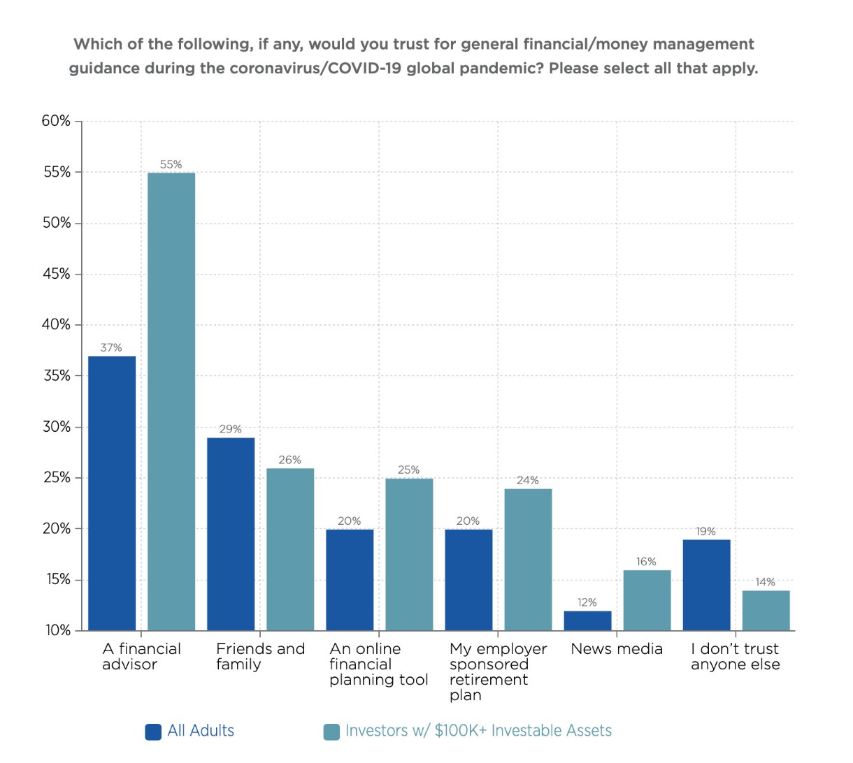 Graph investors trust financial advisors during COVID statistics