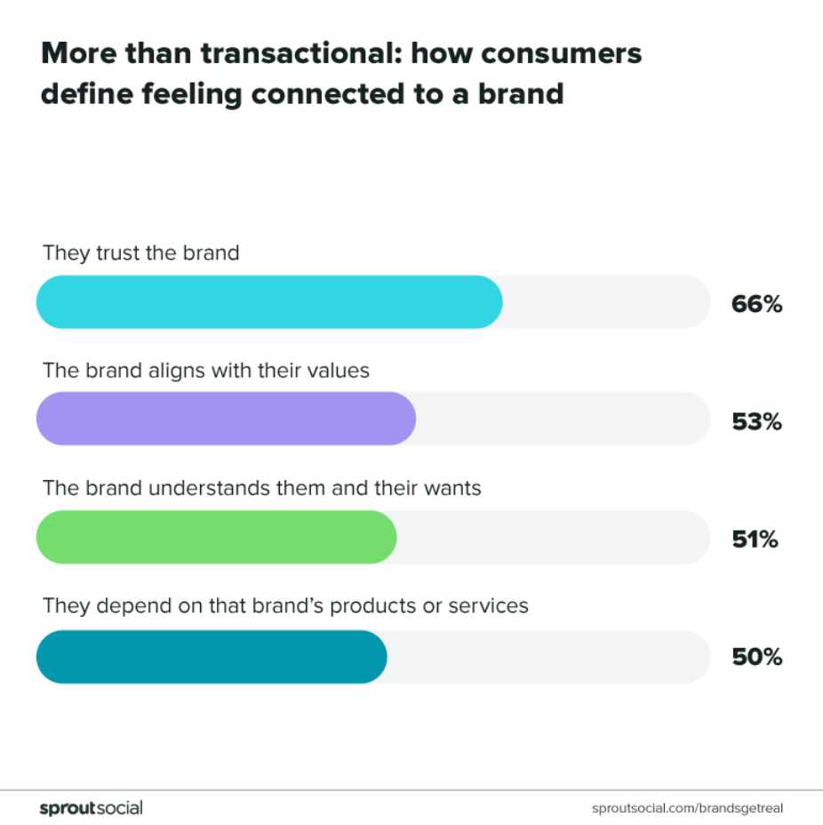 Chart how consumers define feeling connected to a brand