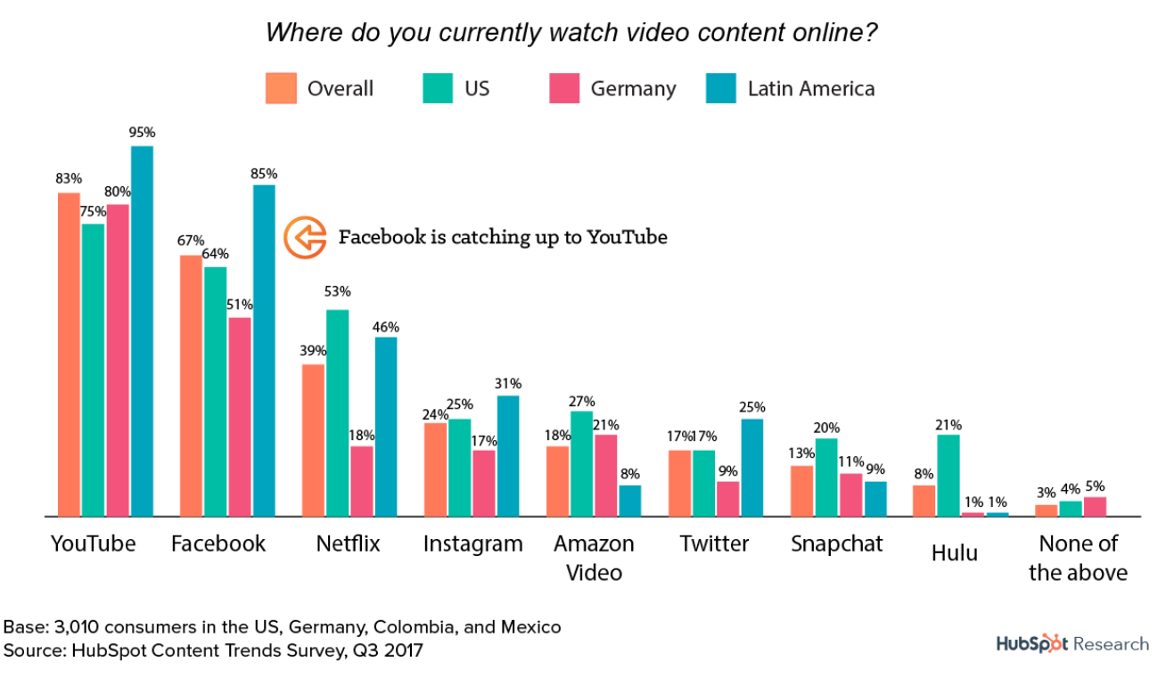 Where consumers watch video content chart statistics