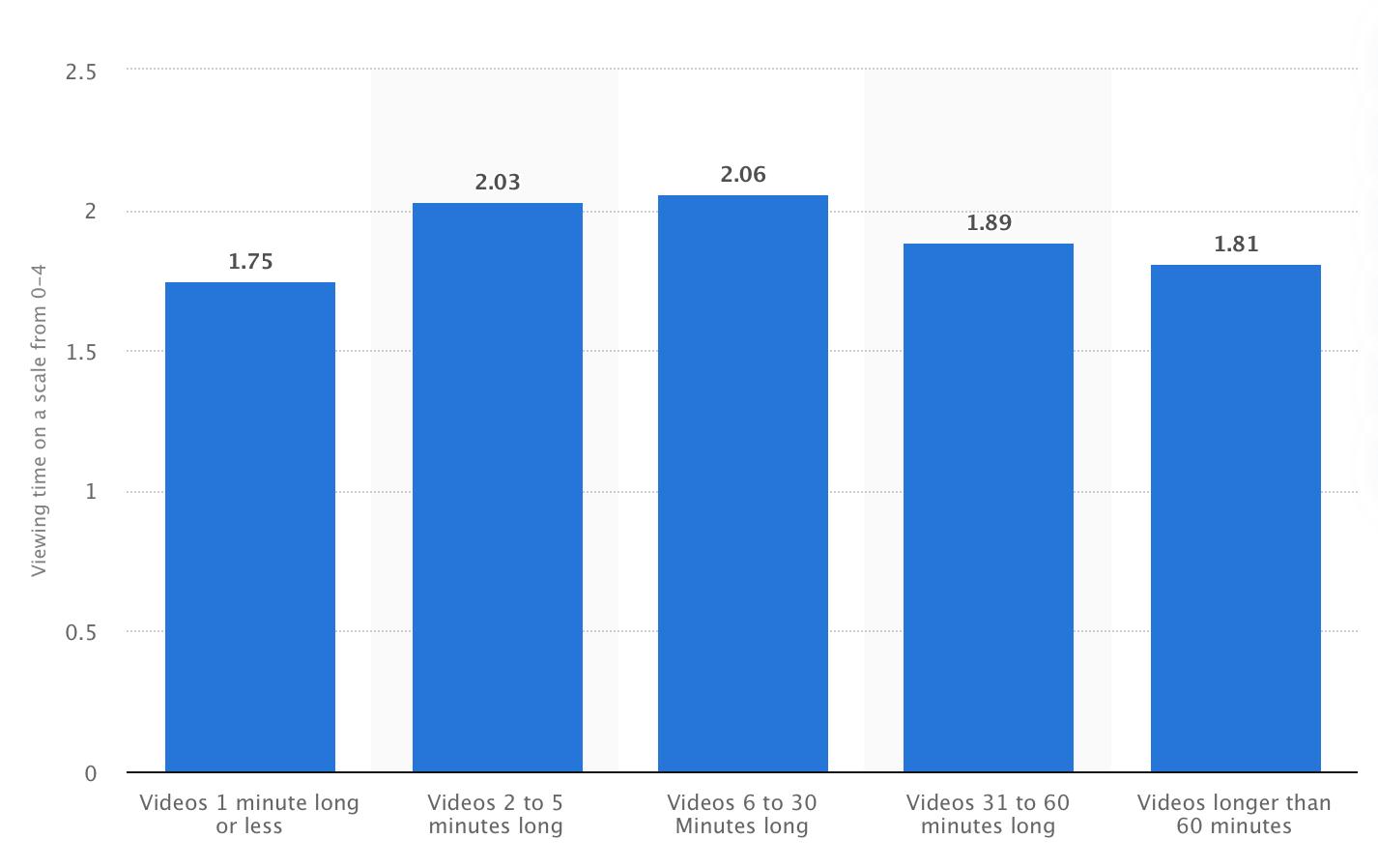 Ideal length for brand social media videos