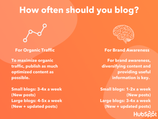 Hubspot Blogging Frequency