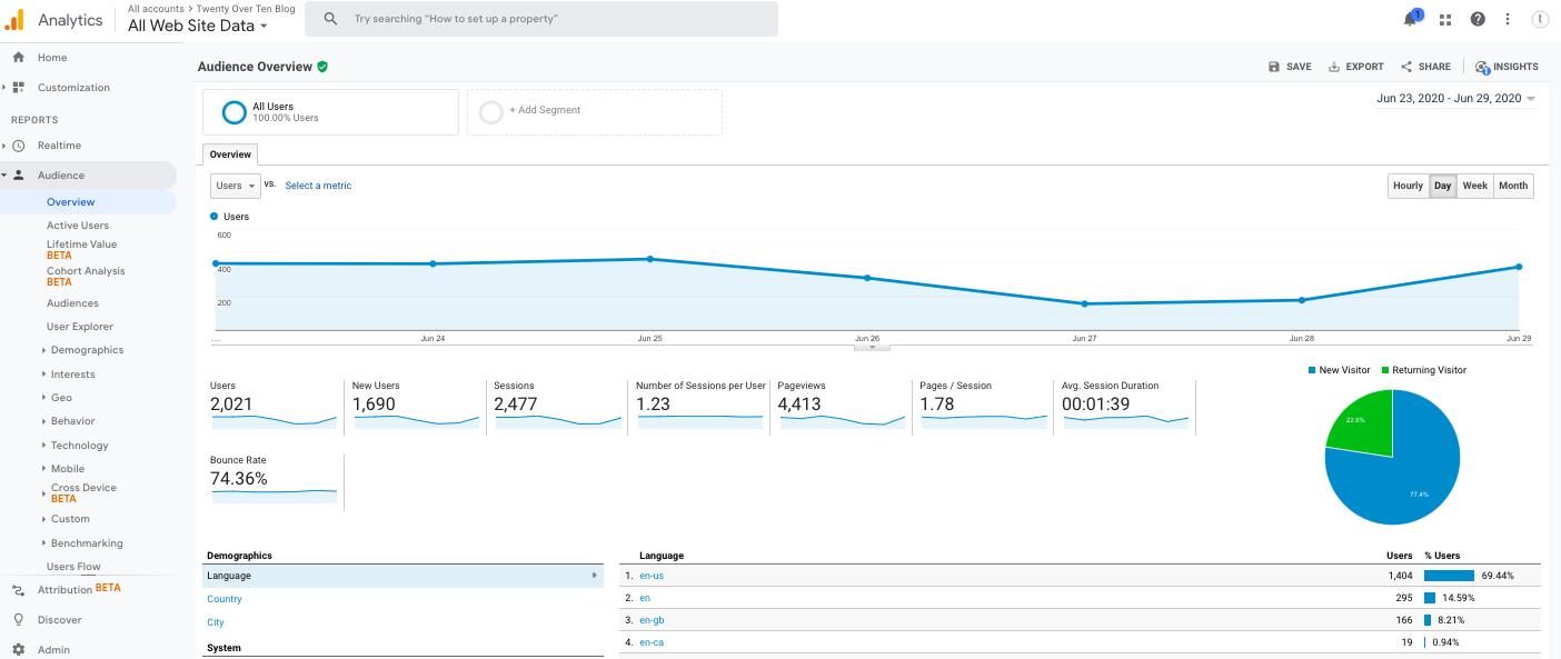 Google Analytics Twenty Over Ten