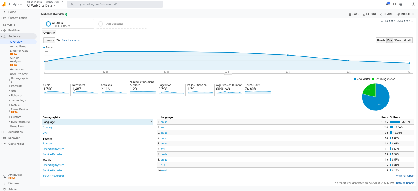 Overall Traffic in Google Analytics