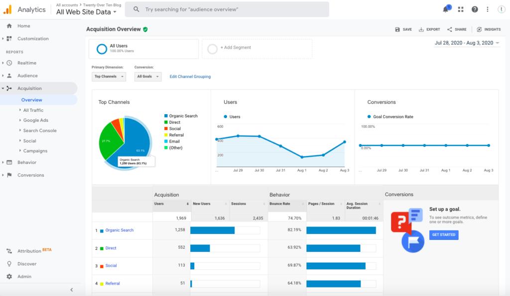 Acquisition Google Analytics