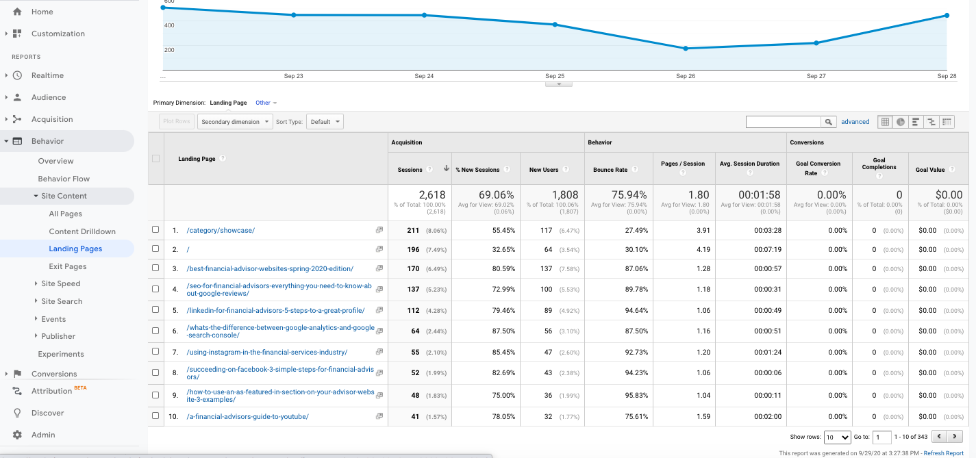Most visited landing pages google analytics