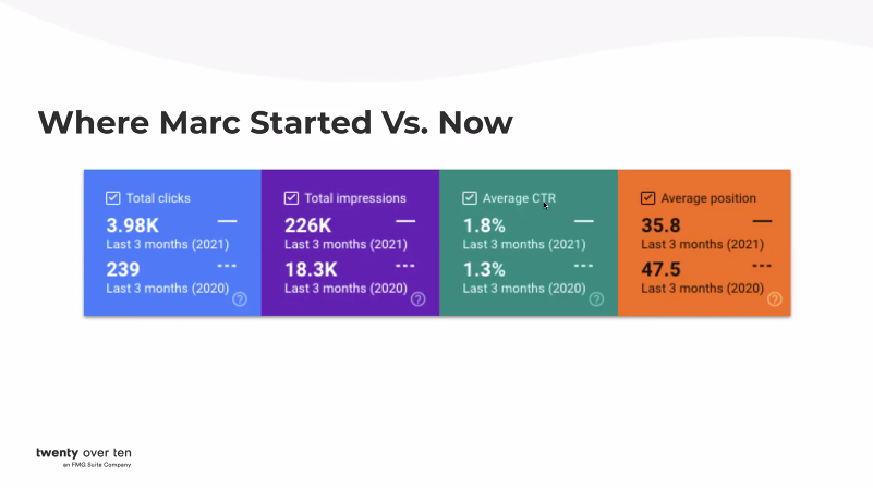Online growth of Marc's website