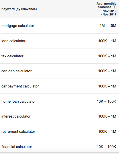 google keyword planner of financial calculators