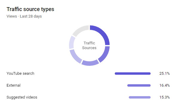 TOT Traffic Sources