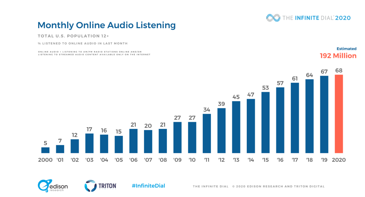 The Infinite Dial 2020 Monthly Audio Example