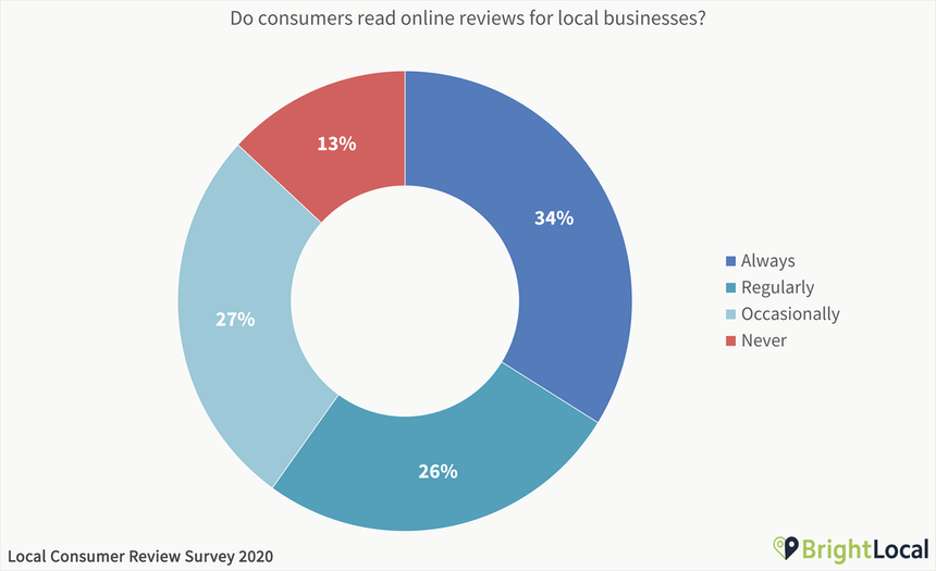 Brightlocal Consumer Review Research