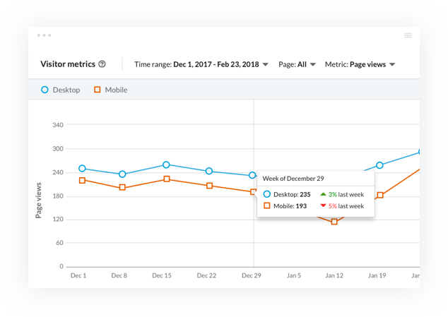 new LinkedIn Pages analytics