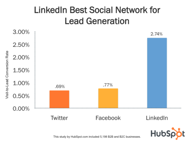 Mistakes advisors make on LinkedIn