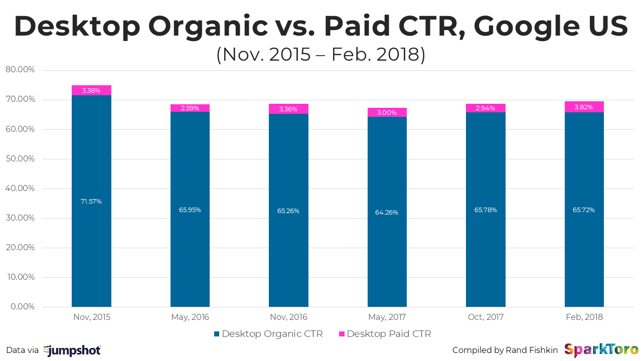 desktop organic seo vs. ppc statistics