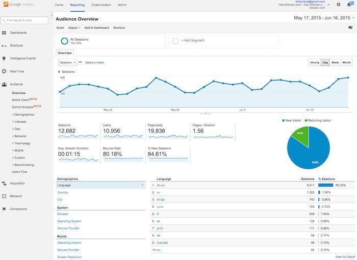 Google analytics for Financial Advisors