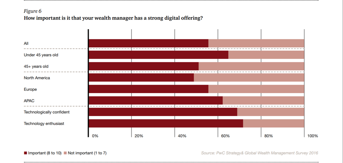 importance of having a strong digital offering